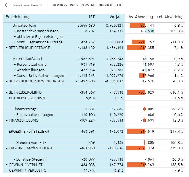 Gewinn- und Verlustrechnung Gesamtkostenverfahren
